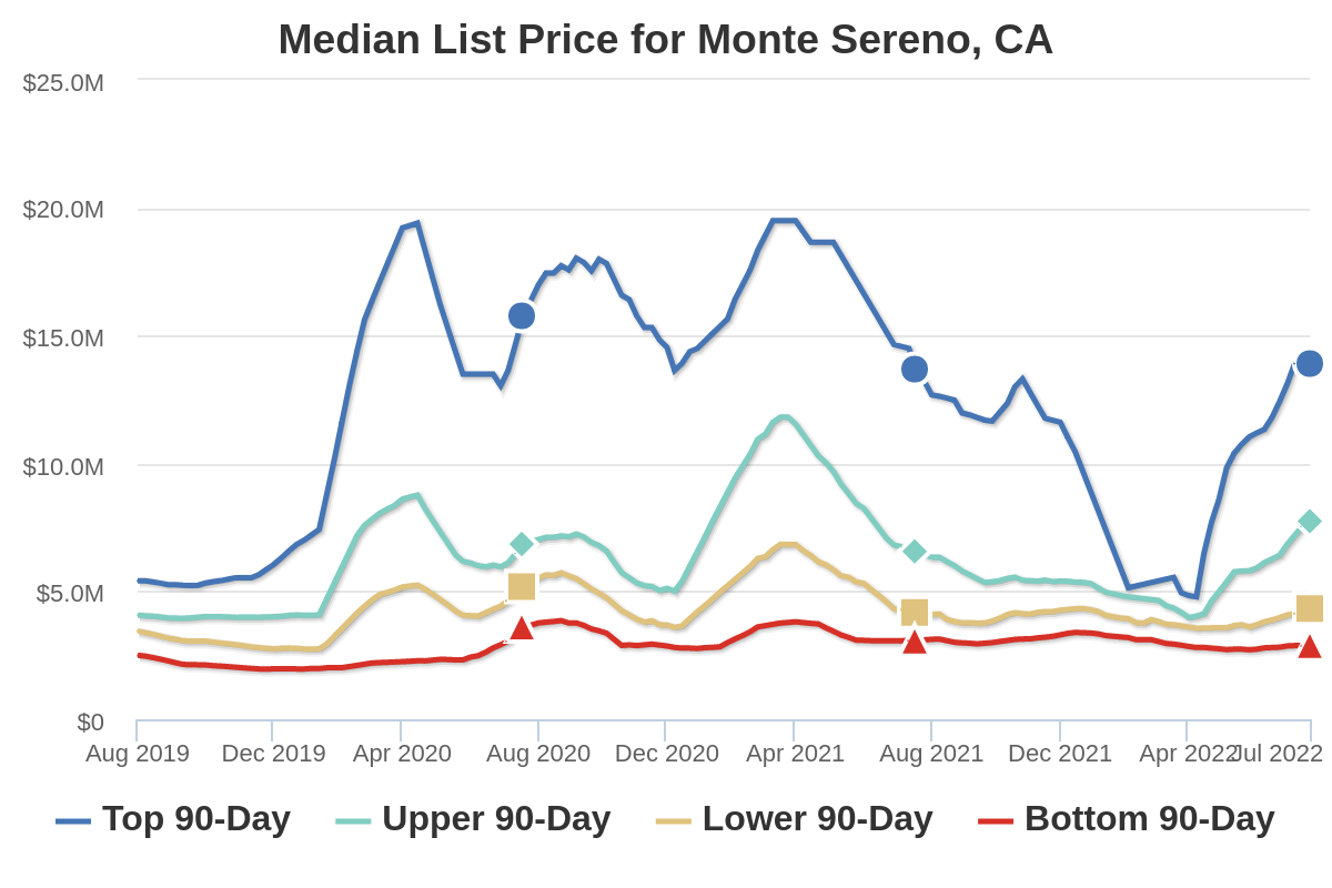 Median List Price for Monte Sereno By Altos